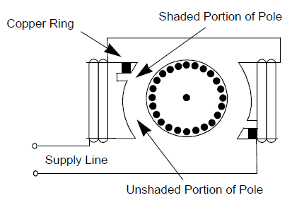 c-frame shaded pole motor construction