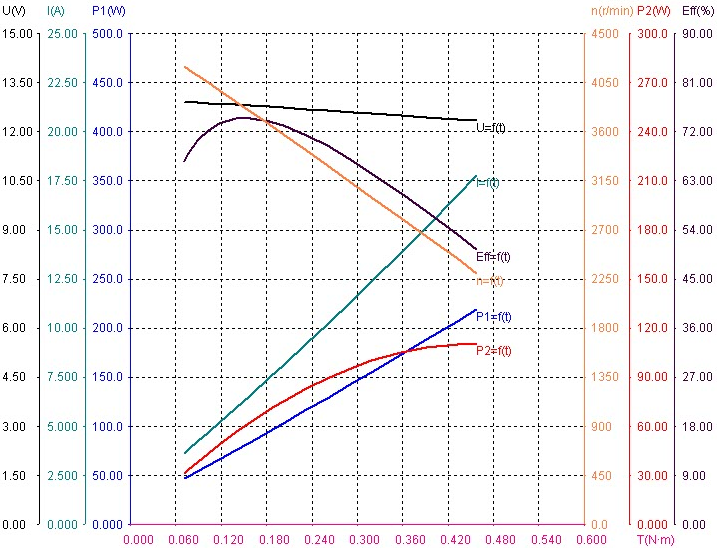 12V 3000rpm BLDC motor speed torque curve