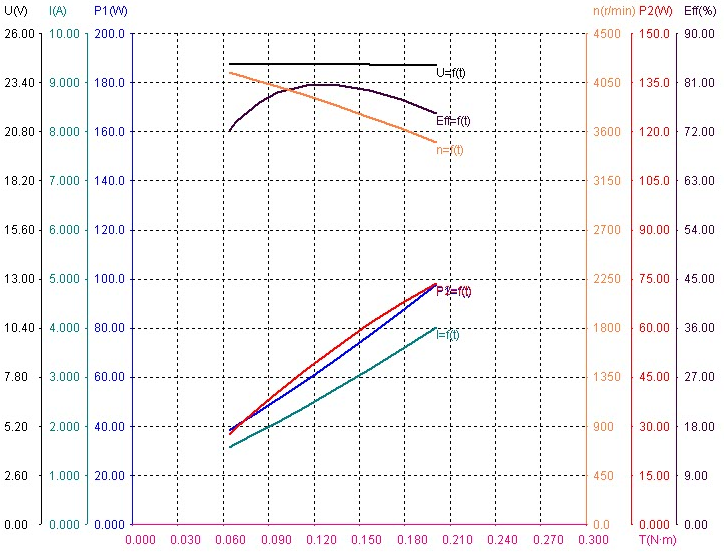 GM42BLF81-240 Speed vs Torque Curve