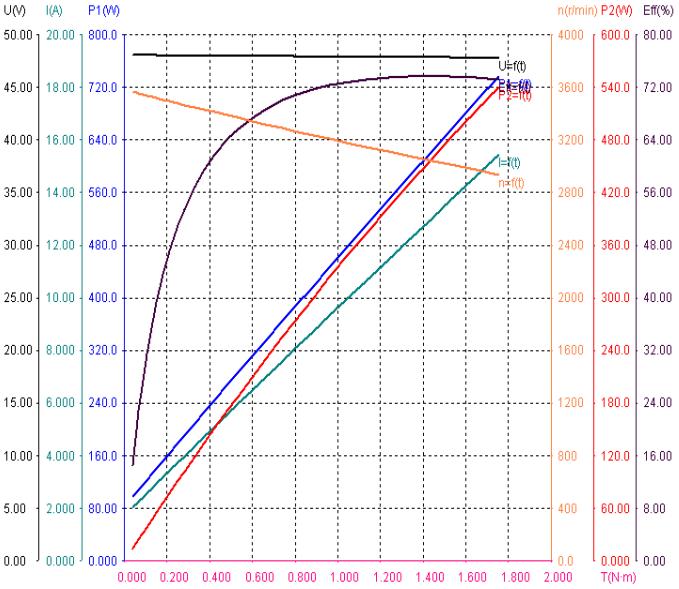 GM86BLF115-430 speed torque curve