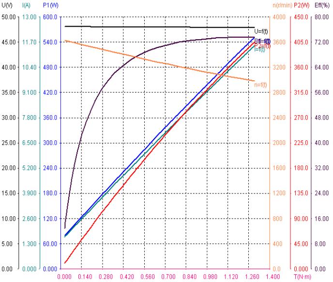 GM86BLF105-430 speed torque curve