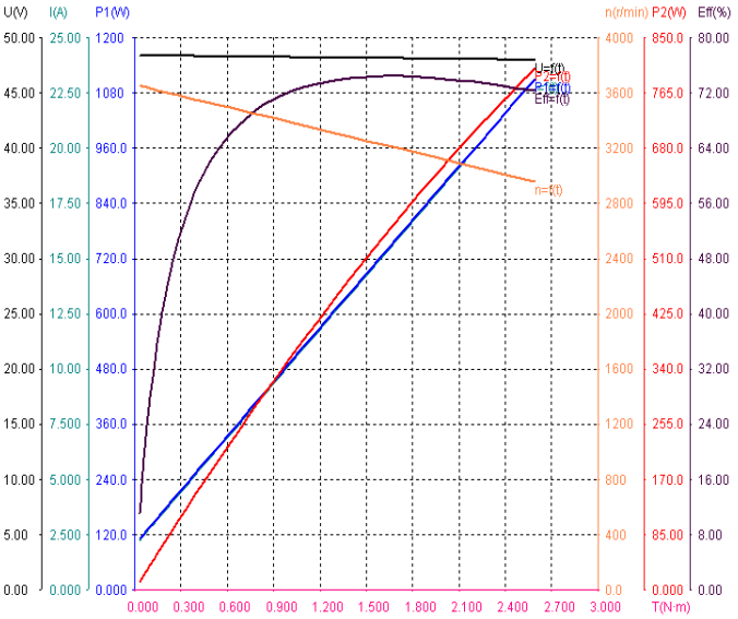 GM86BLF145-430 speed torque curve